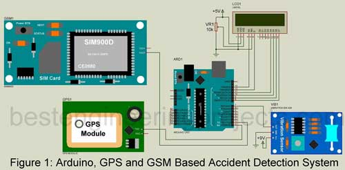 Duplex Gps To Computer Circuit