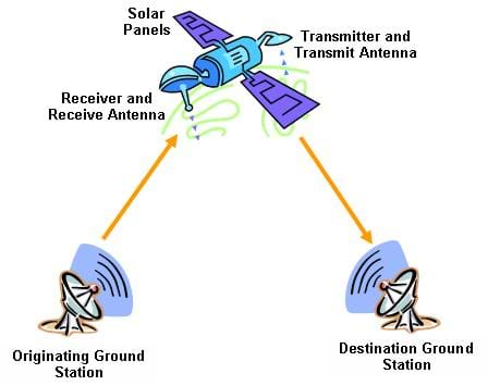 Basic Concepts Of Satellite Communication For Beginners